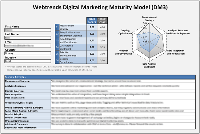 Digital Marketing Maturity Model - DM3-modellen