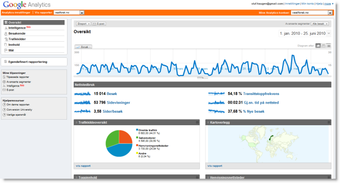 Oversikt i Google Analytics